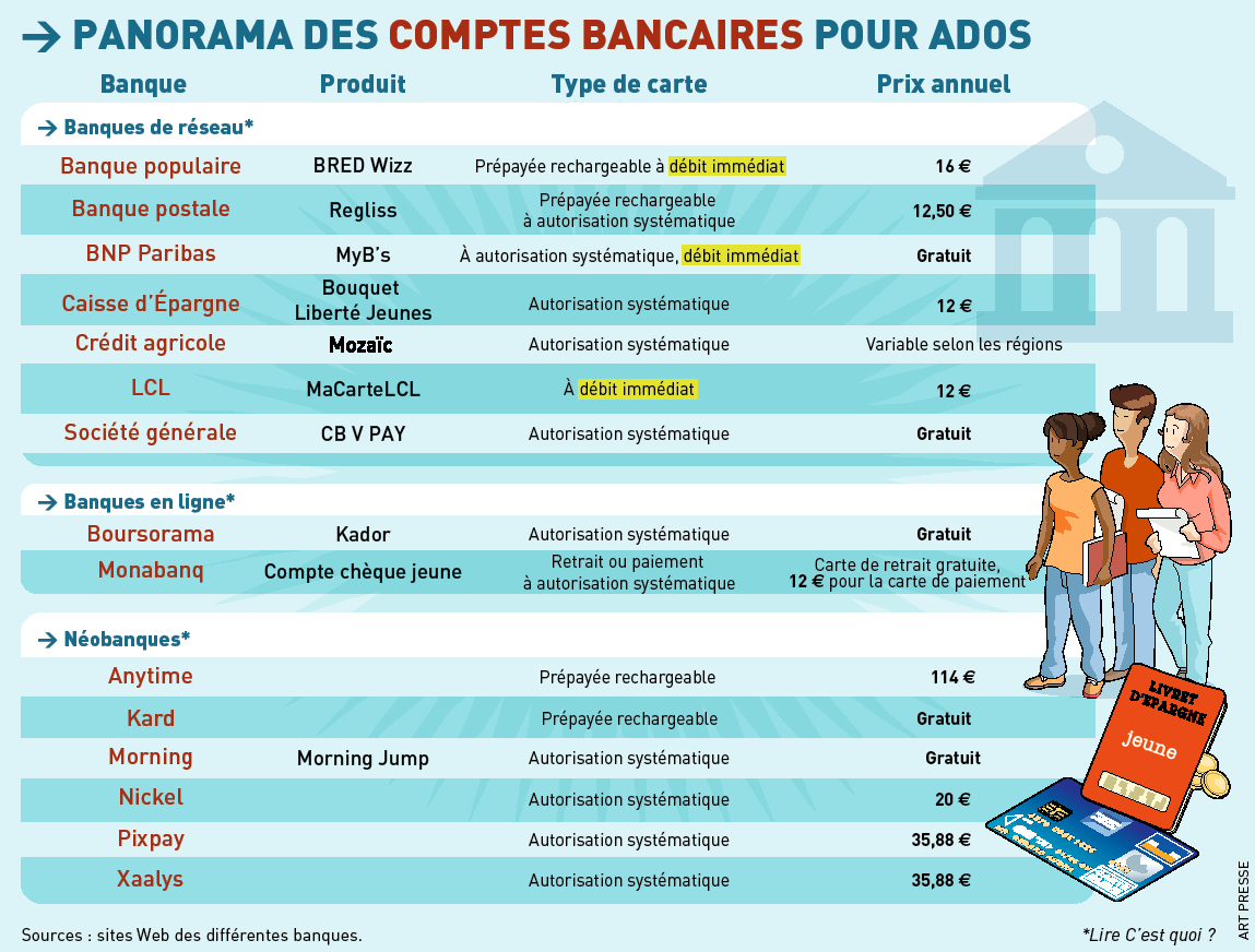 carte bancaire pour ado QUELLES CARTES BANCAIRES POUR LES ADOLESCENTS? | L'ÉCO, le seul