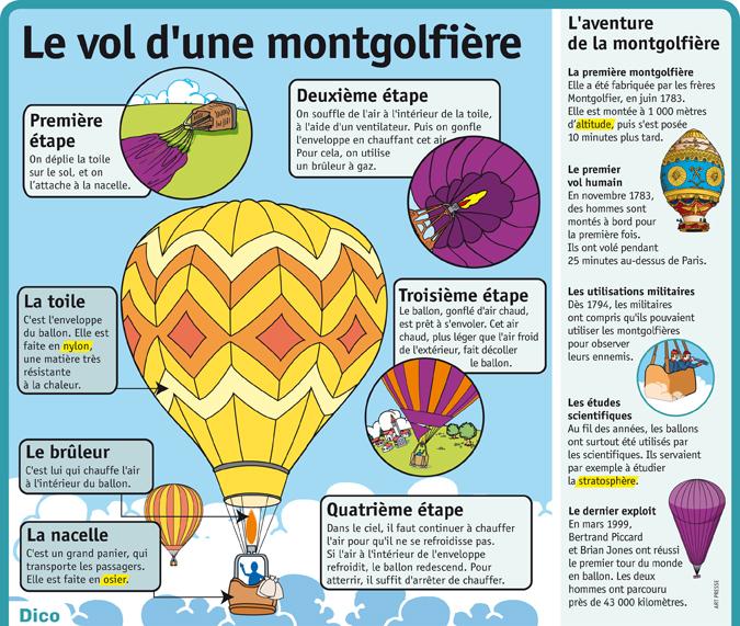 montgolfiere comment ca marche