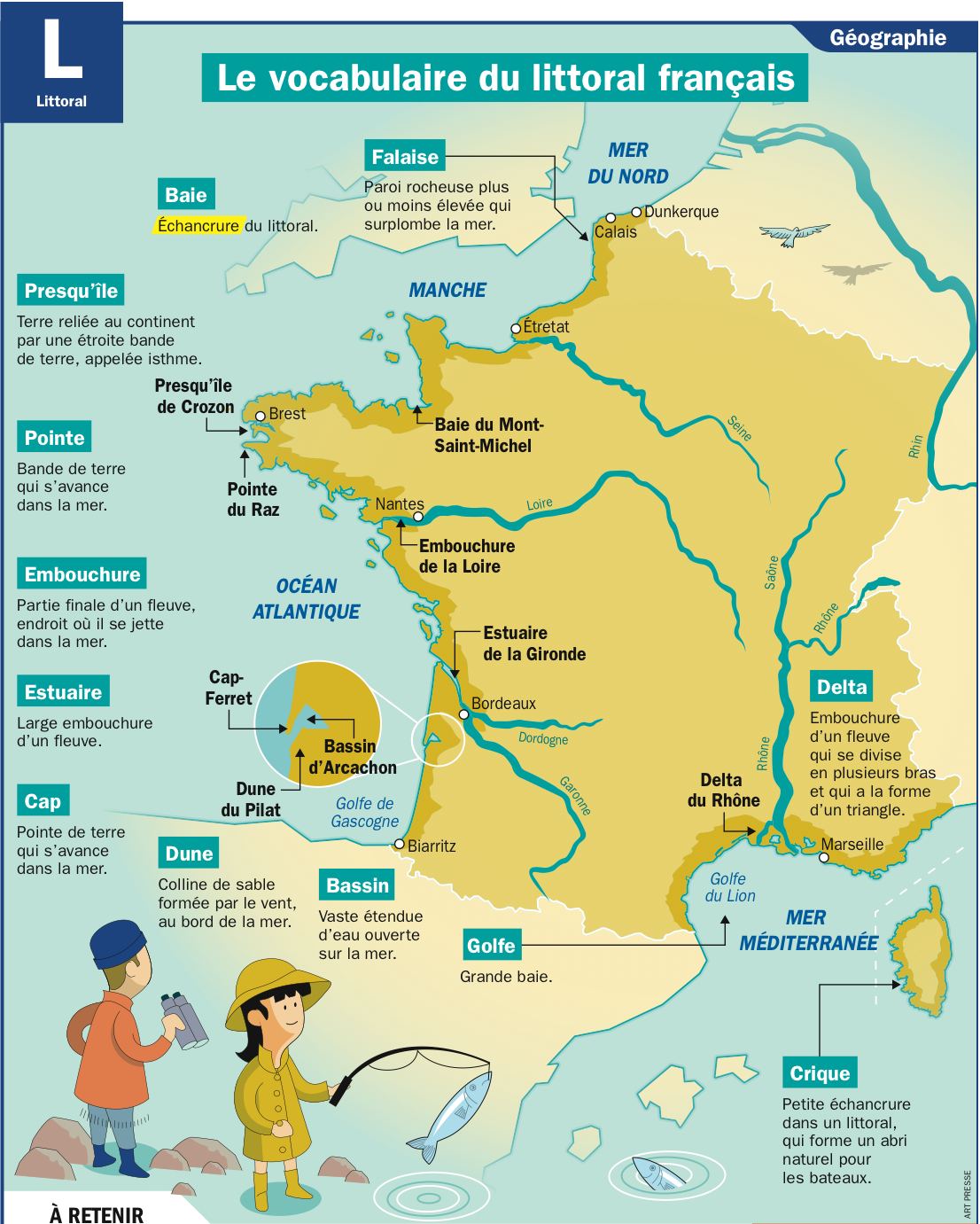 Le vocabulaire du littoral français