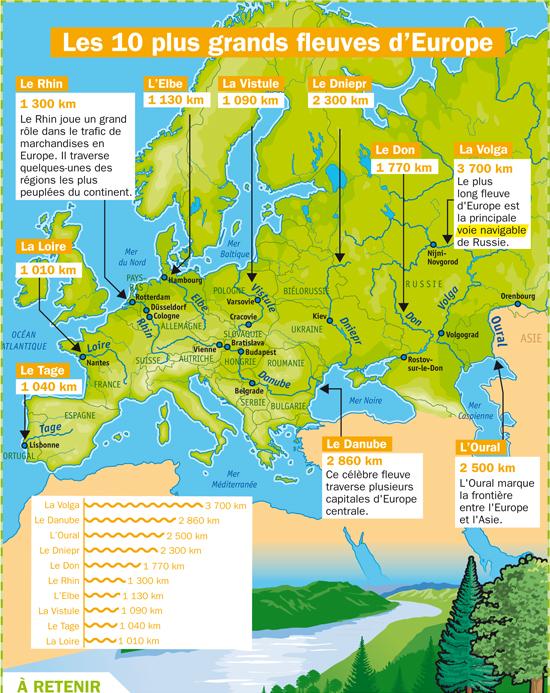 carte des fleuves d europe Les dix plus grands fleuves d'Europe   Fiches exposés Mon