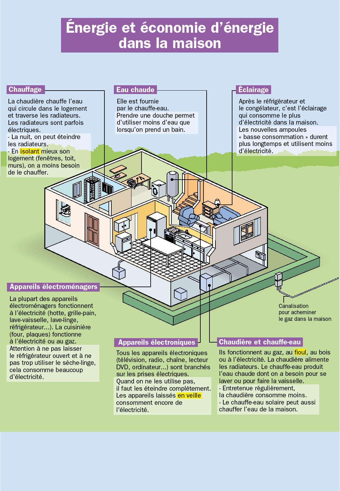 Énergie et économie d'énergie dans la maison   fiches exposés mon